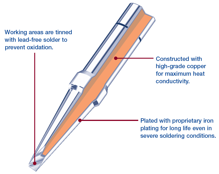 diagram of soldering tip