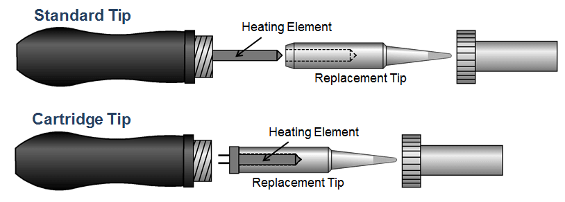 standard tip, cartridge tip